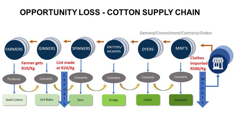 cotton supply chain